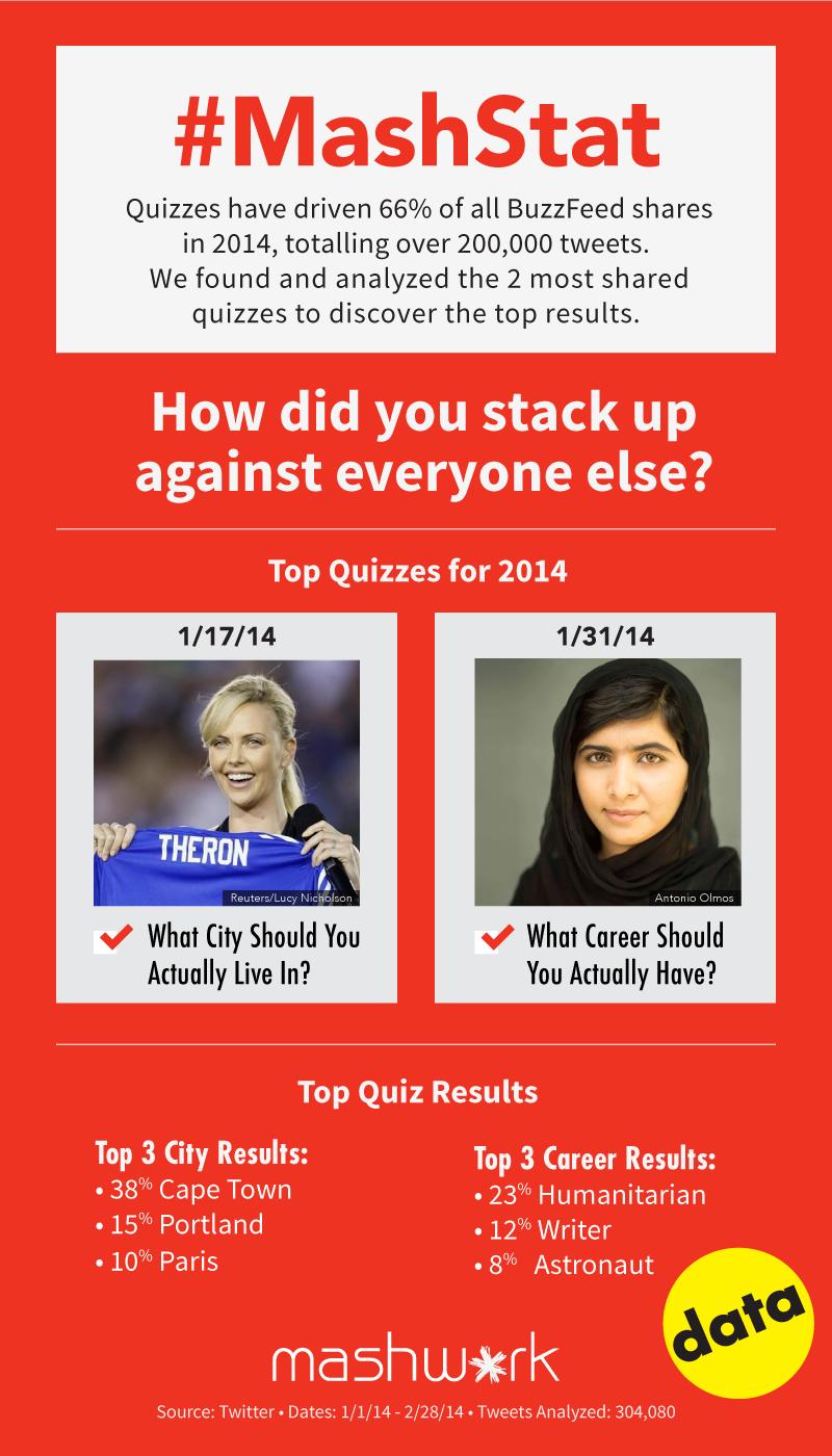 BuzzFeed Quiz Mashstat