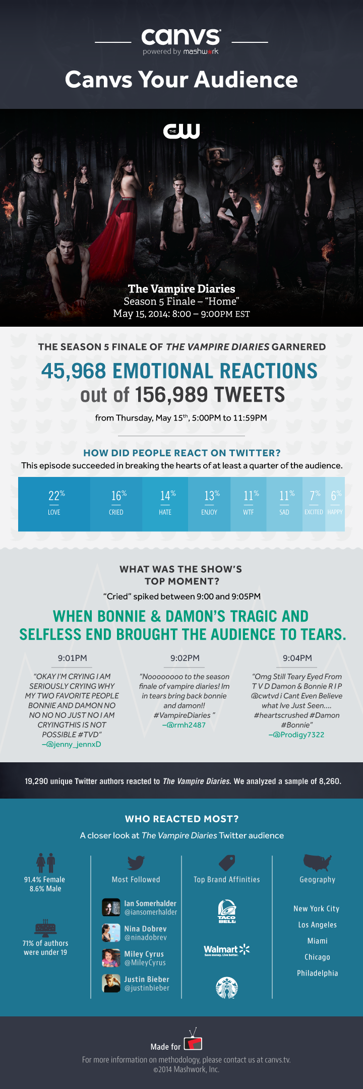 Vampire Diaries Finale Infographic