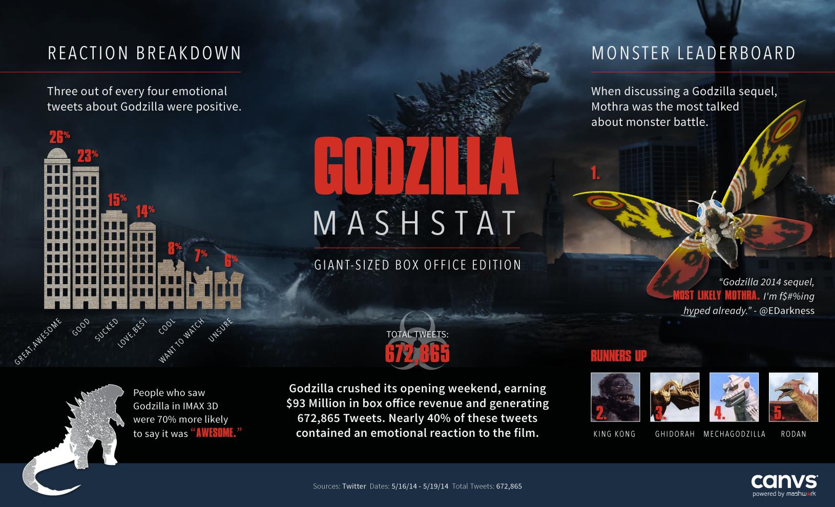 Godzilla Mashstat