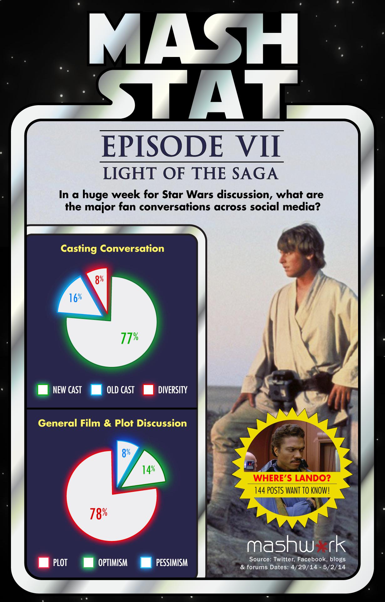 Star Wars Episode VII: Light of the Saga