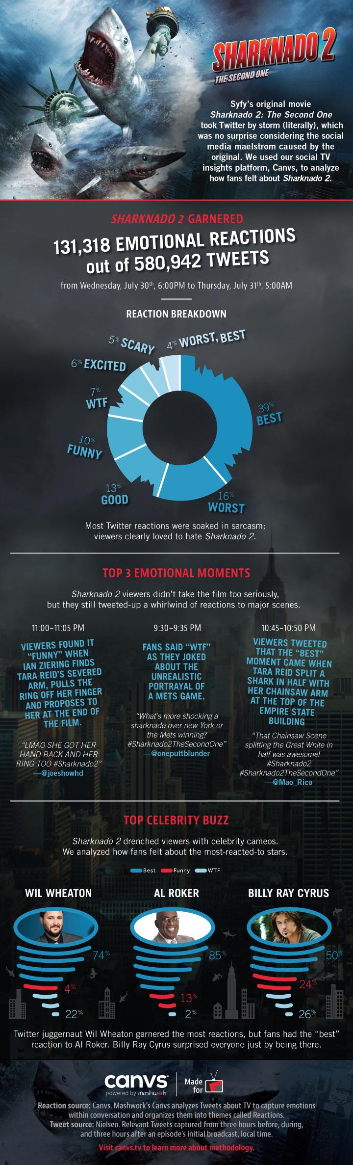 Sharknado 2 Infographic