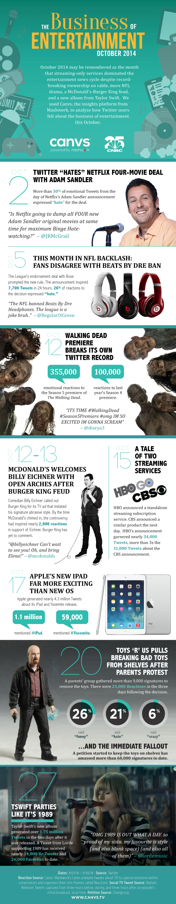 CNBC October entertainment infographic