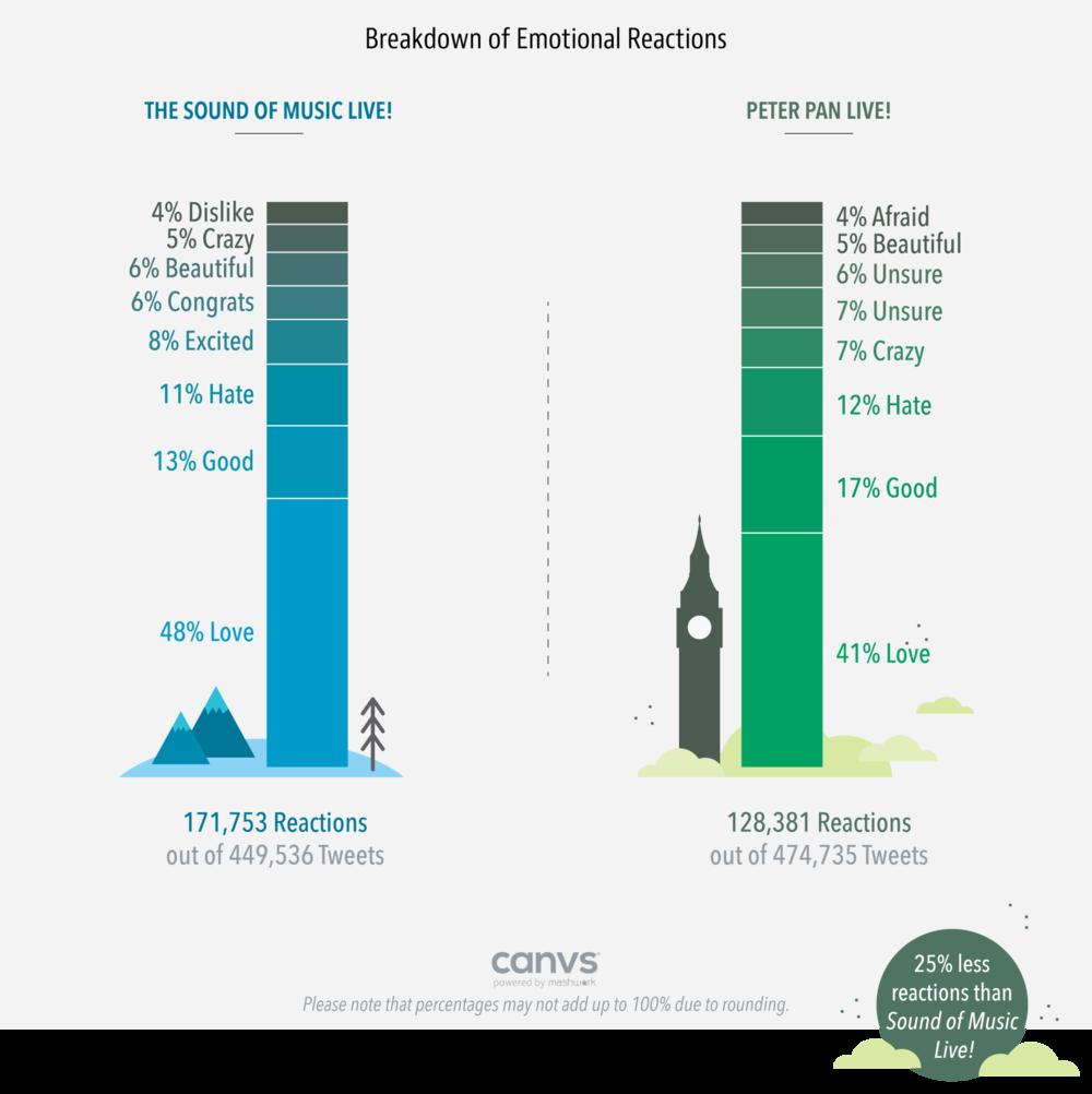 Breakdown of Emotional Reactions