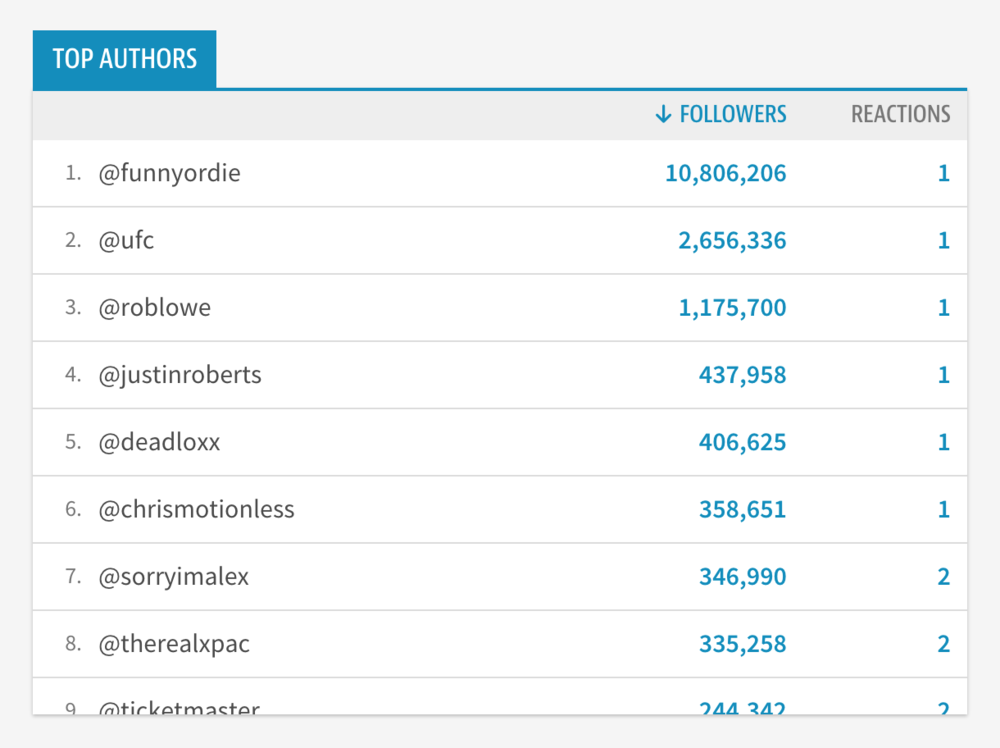 Top-Authors-Followers