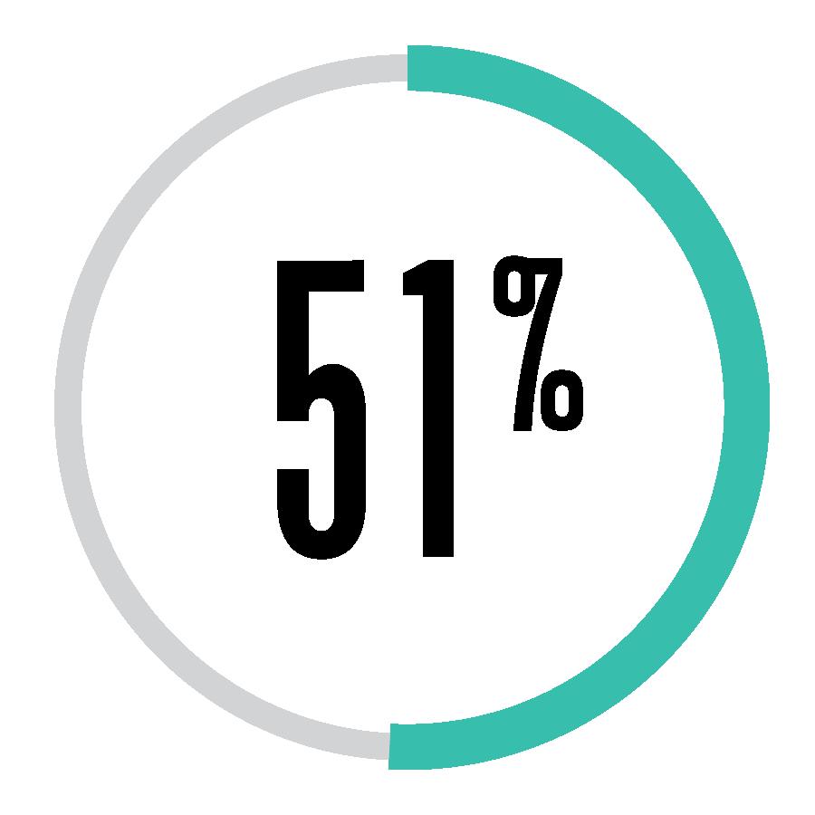 51Percent
