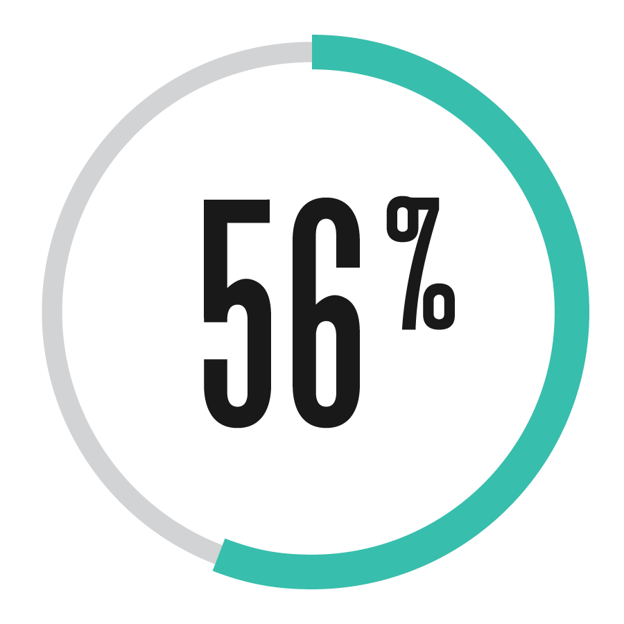 56Percent