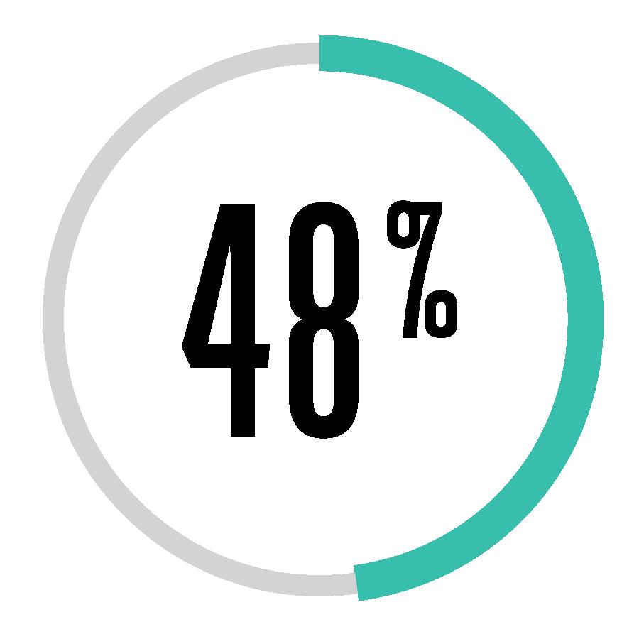 48Percent