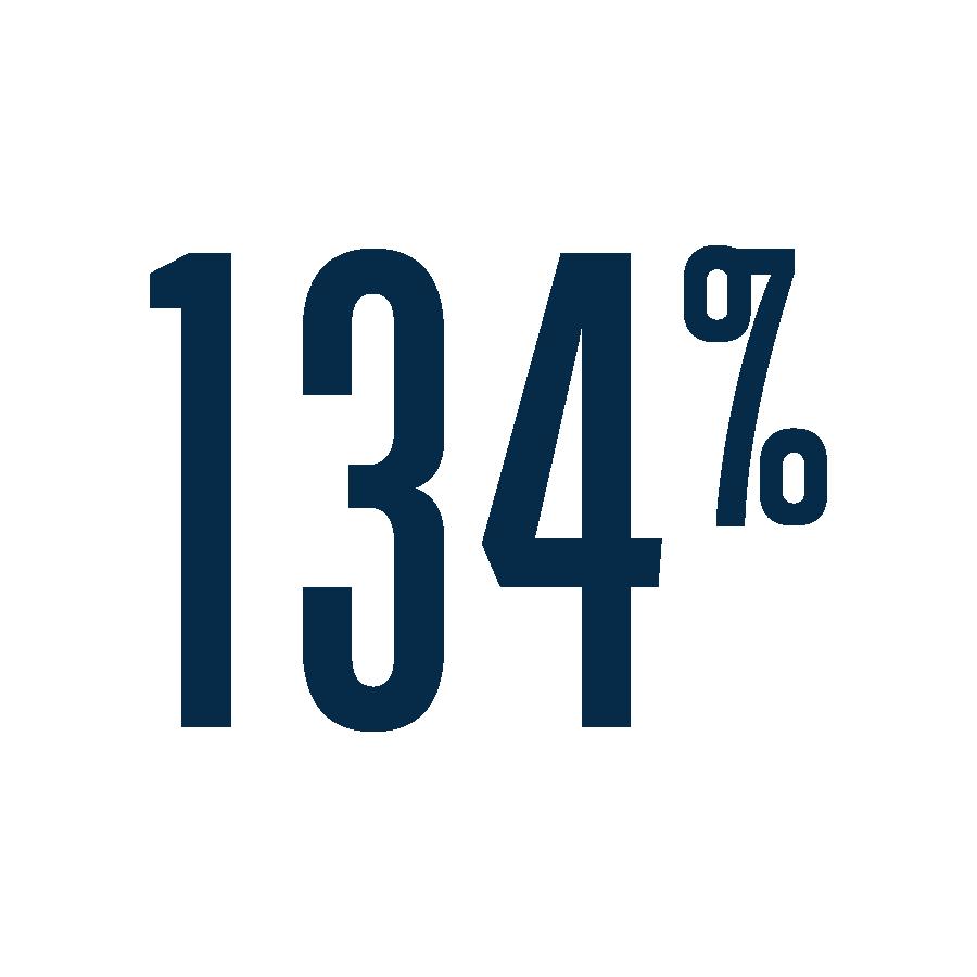 134Percent