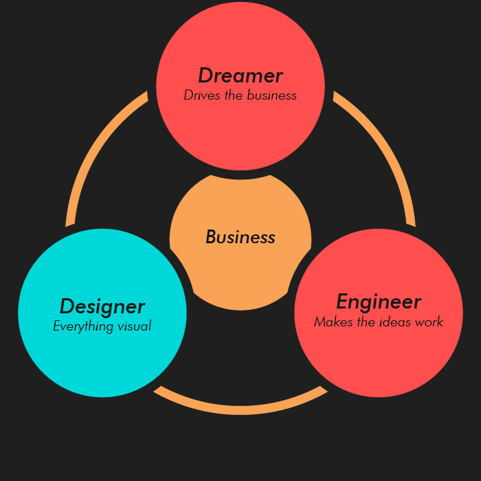 successful business model