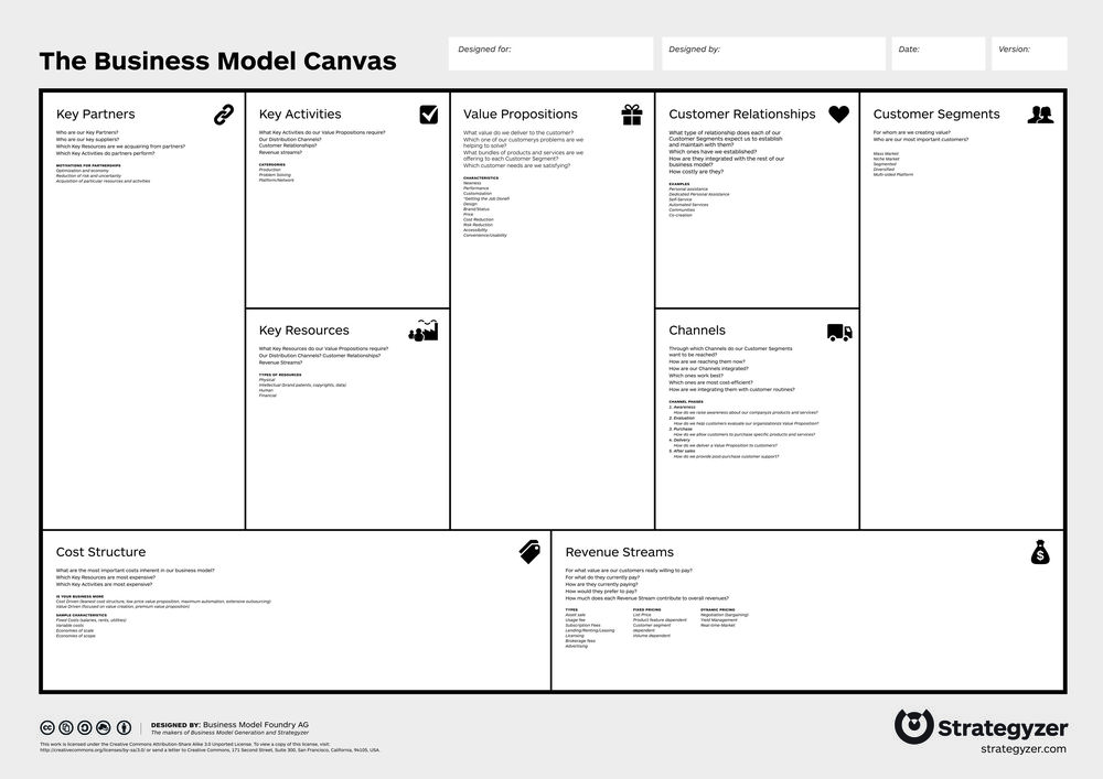 After Completing, The BMC Process To Both Catalog What You Know As Well As  Iterate What Might Be Possible To Do, The Results Would Typically Look Like  This: