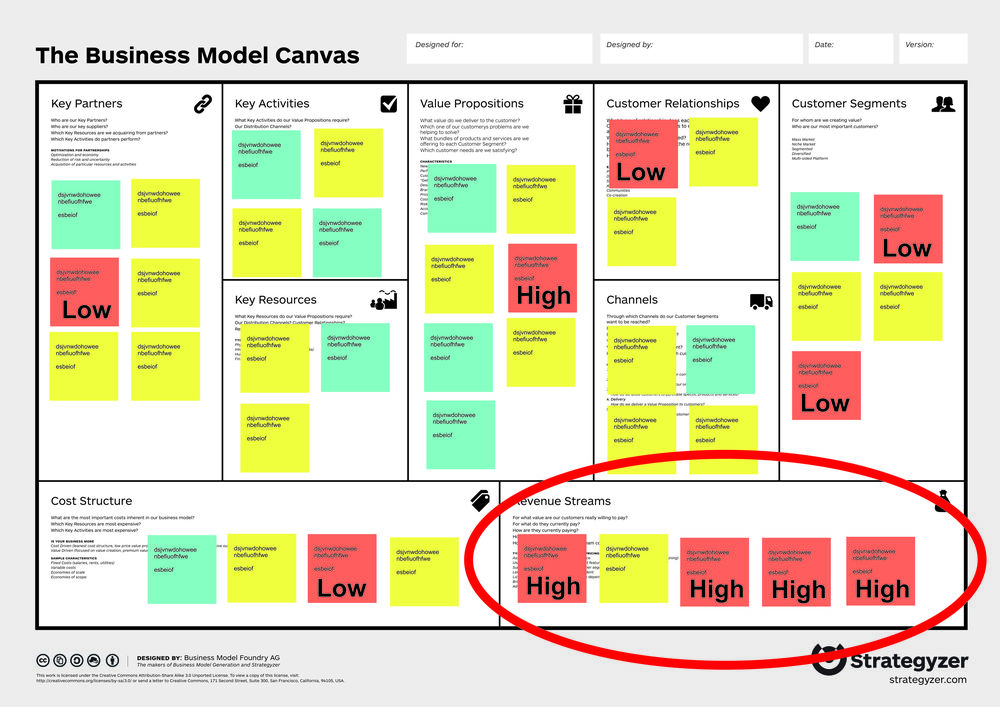 Tools And Methods 001: Visual Risk Assessment For Business Model
