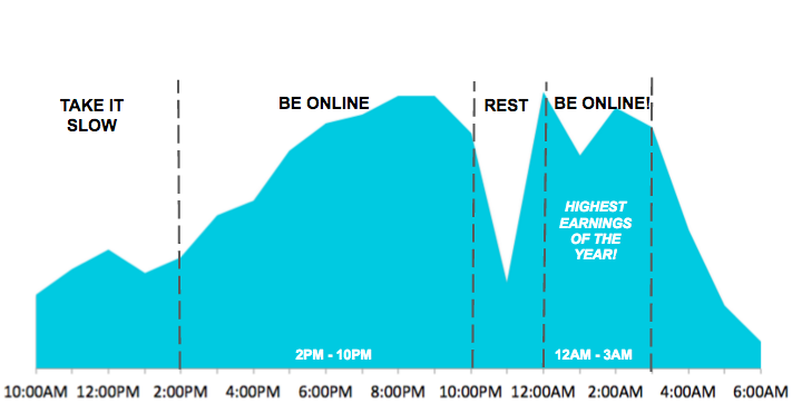 When to be online