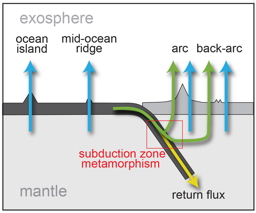 Cartoon of Earth's water cycle. Modified from Parai & Mukhopadhyay (2012).