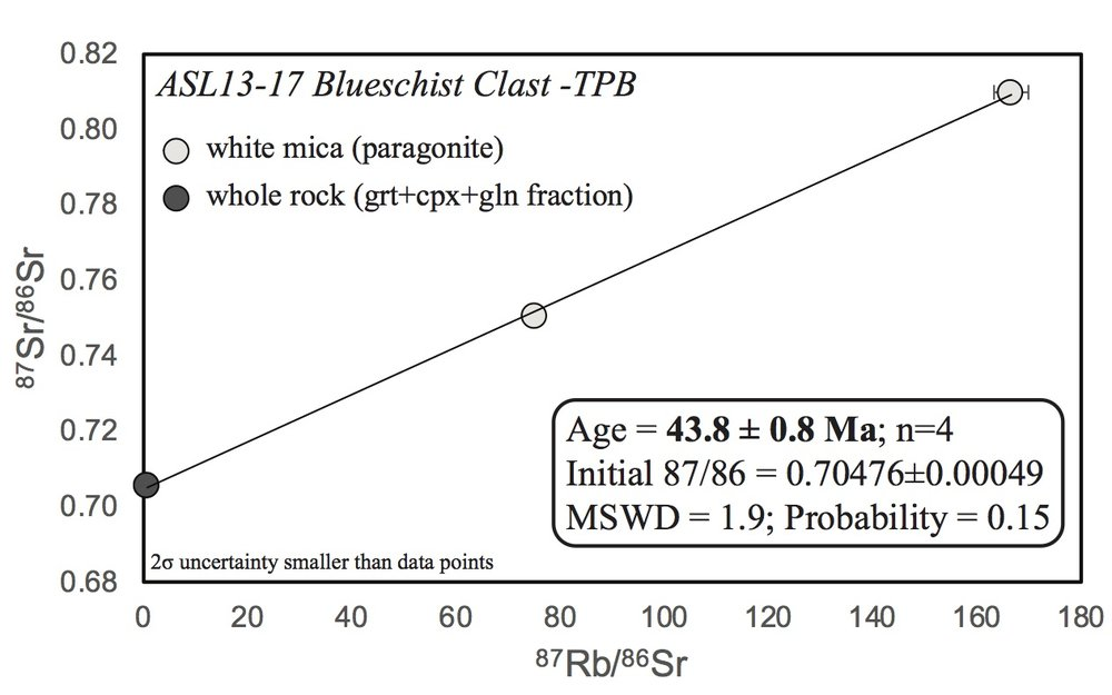 Rb-Sr isochron for an Alpine blueschist