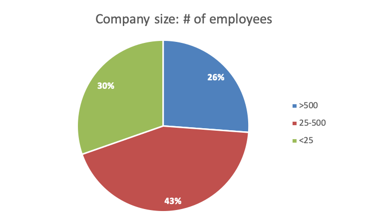 26% of the 2018 attendees were with companies with more than 500 employees, 43% with mid-sized companies, and 30% with startups (fewer than 25 employees)