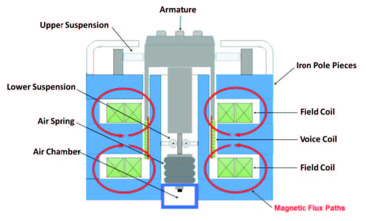 Schematic representation of an electromagnetic shaker emphasizing the magnetic circuit and the internal load support (ILS) suspension. Two flux paths sum at the voice coil location, reducing flux leakage near the DUT. The pneumatic spring of the ILS system provides a low stiffness with zero static deflection. A guidance system below the voice coil prevents an off-center DUT from rocking the armature.