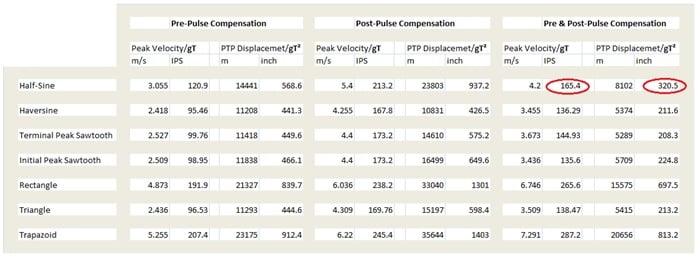 Normal   0           false   false   false     EN-US   X-NONE   X-NONE                                                                                                                                                                                                                                                                                                                                                                            Figure 21: Compensation results for various Classical Shock pulses.