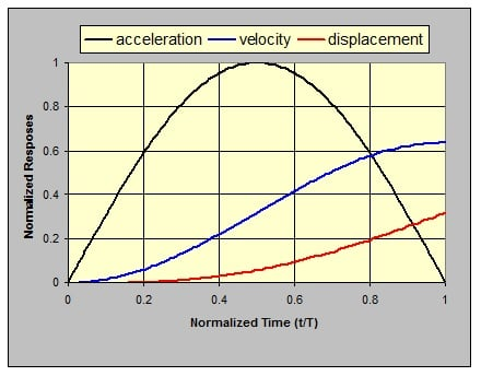 Normal   0           false   false   false     EN-US   X-NONE   X-NONE                                                                                                                                                                                                                                                                                                                                                                            Figure 17: Normalized responses to a half-sine acceleration pulse. Black - acceleration/A, blue - velocity/AT, red – displacement