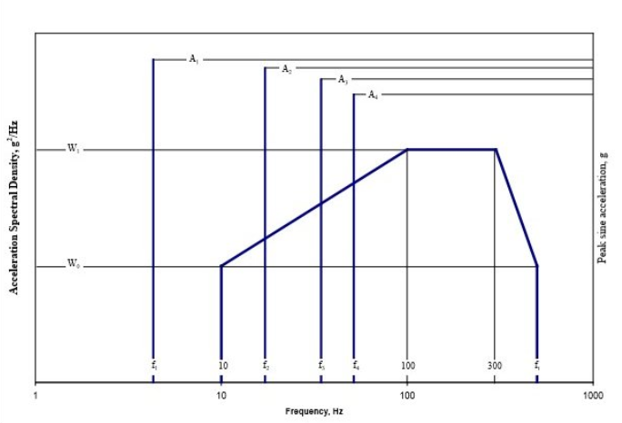 Figure 1 - Figure 514.7C-9, Category 9 from MIL-STD-810G w/ Change 1 – Helicopter Vibration Profile (Sine over Random)