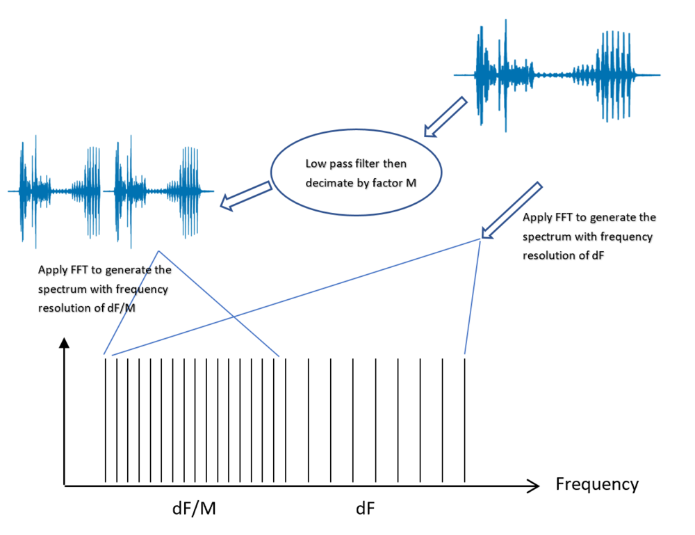 Figure 3 – Multi-resolution spectrum with two-pass FFT
