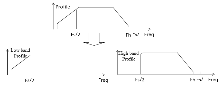 Figure 5 – User Defined Profile Decomposed into 2 Bands