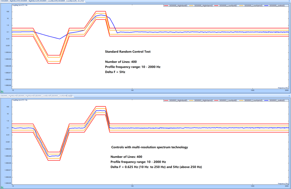 Figure 7 – Test Results Shown Separately