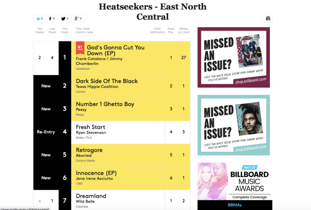 On 5.25.16 Innocence EP entered the East North Central Billboard Heatseekers Chart at No. 18 -