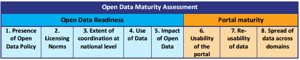 Table 1 - Open Data Maturity Indicators