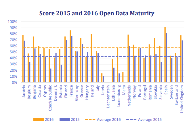 Figure 1 - Score of Open Data Maturity per country in 2015 and 2016
