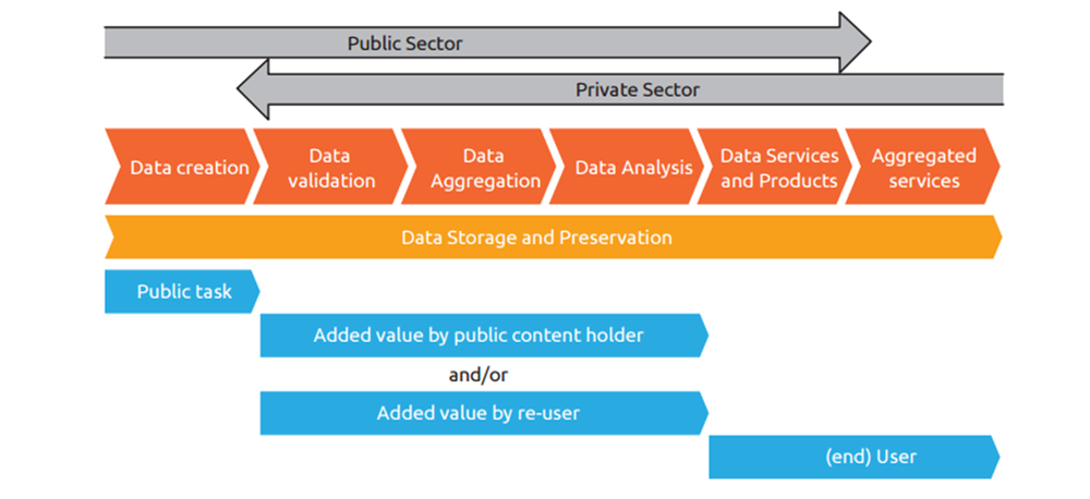 Source: Open Data Value Chain  European Data Portal Report