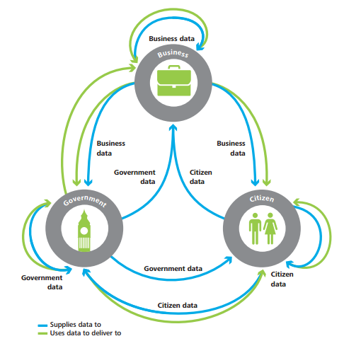 Source: Deloitte LLP Open Data Ecosystem