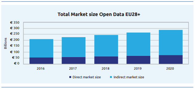 Total market size (high bound), split in direct and indirect size for EU28+in billions, 2016-2020 (Source