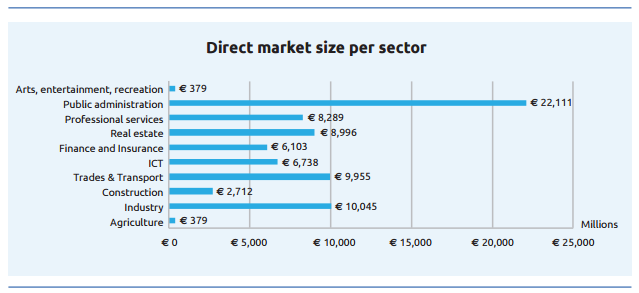 Direct market size of Open Data per market sector for EU28+ in millions, 2020 (Source
