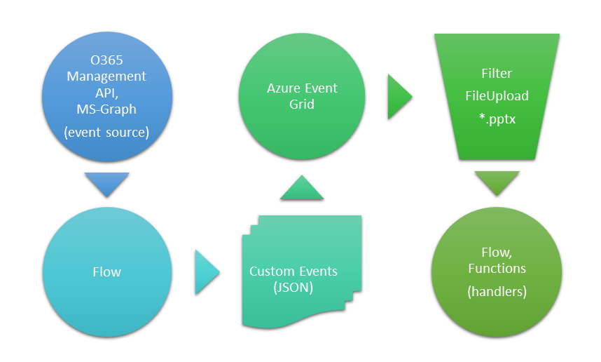 flow-eventgrid.png