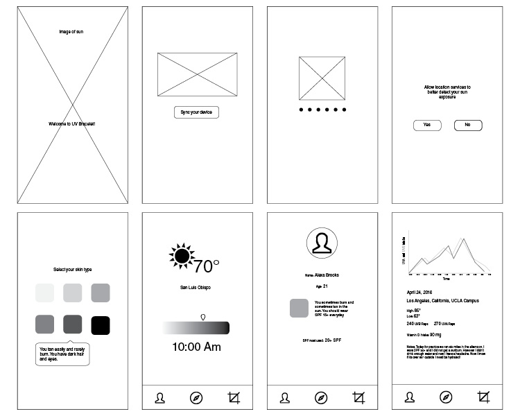 Interactive wireframes for user testing