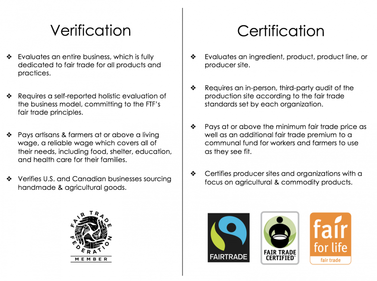 Fair Trade Verification and Certification