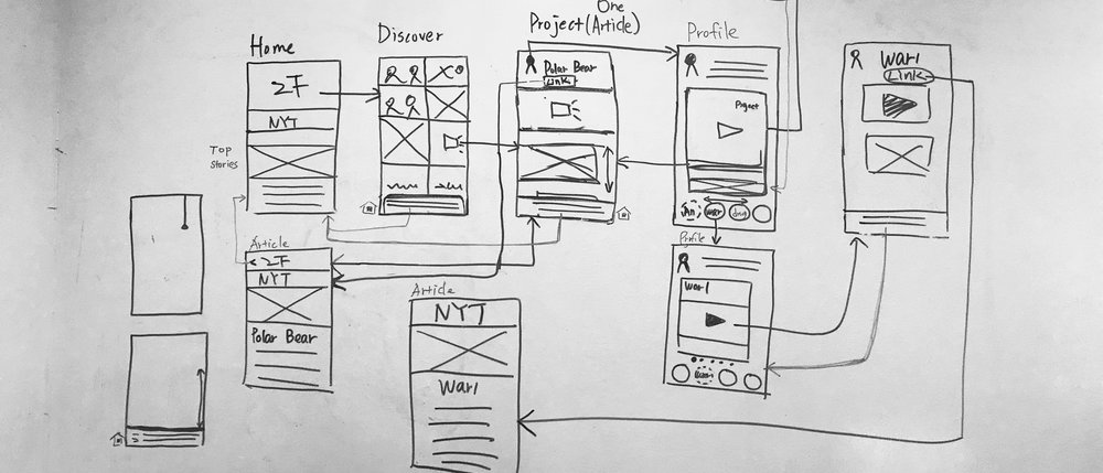 Whiteboarding wireframes to understand the user experience of spotlight feature