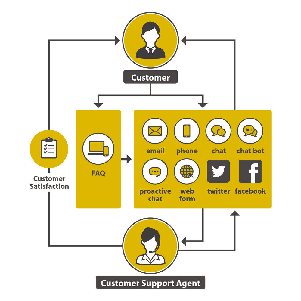 Omnichannel customer support