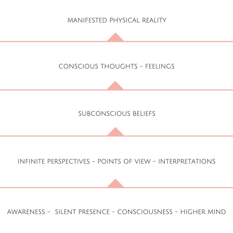 Silent Presence - Awareness - Consciousness - Higher Mind.png