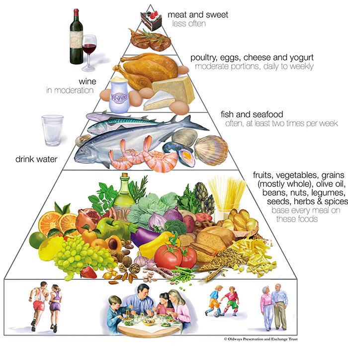 Pictures Of Mediterranean Food Pyramid 2017 Kidskunst Info