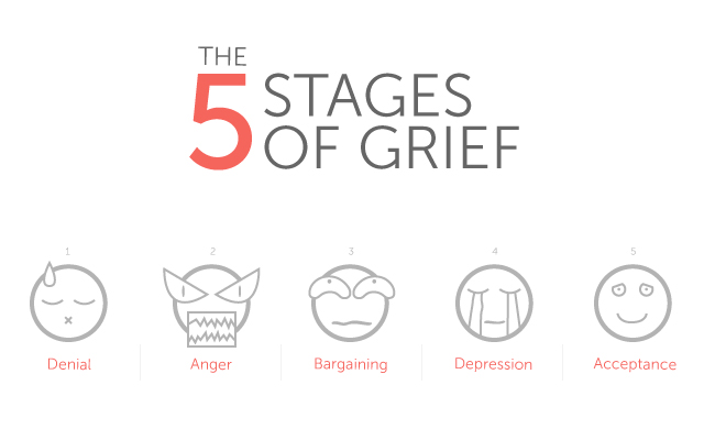 We are all different and experience the five stages of grief in different orders, and for different timespans. We may skip stages, and we may experience some stages multiple times.