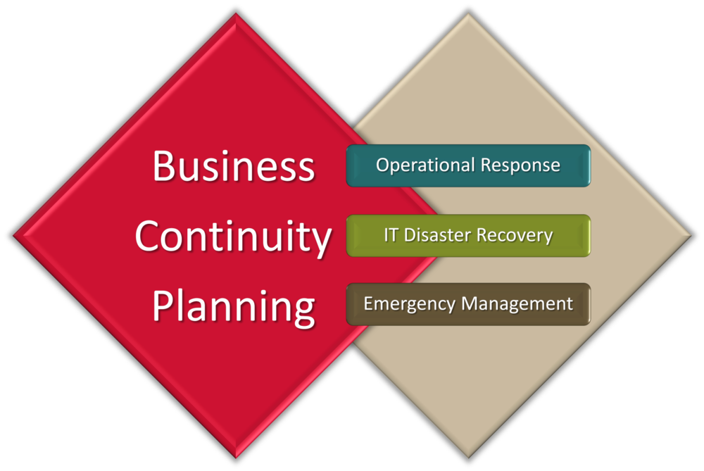 Define business continuity plan