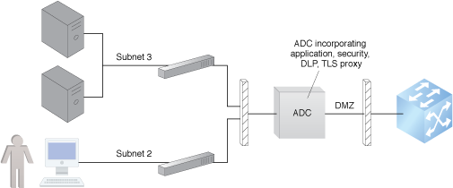 Figure 1 - An ADC installed in a data center DMZ.