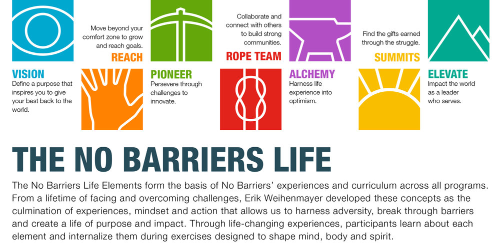 An image showing the seven Life Elements of a No Barriers Life: Vision, Reach, Pioneer, Rope Team, Alchemy, Summits, and Elevate.  Image property of No Barriers USA