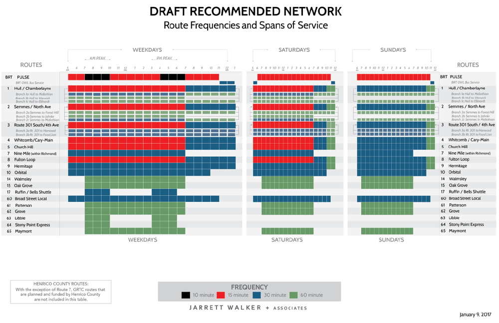 Frequency Table - Draft Recommended Network FINAL for Web-01.png