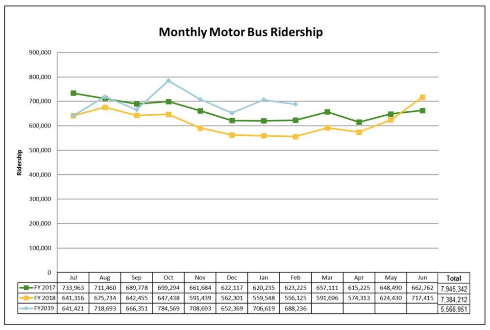 Monthly Motor Bus Ridership, 2019.02