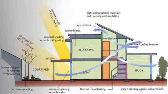 Gentil Building Energy Efficient Homes