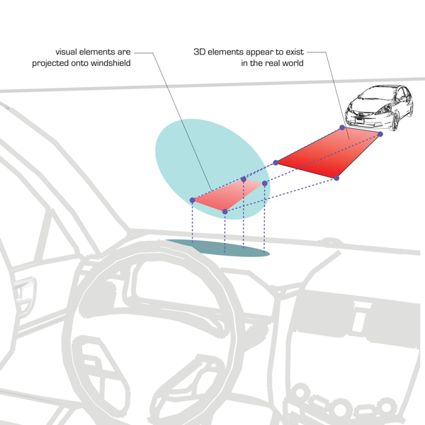 Sketch of how the car shows visuals projected into the world.
