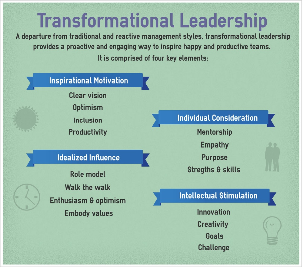transformational leaders Due to the continually metamorphic nature of this country's healthcare system, it's  imperative for nurse managers to employ a transformational leadership style,.