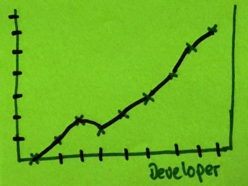 Developer StrengthsFinder Singapore Exponential Chart